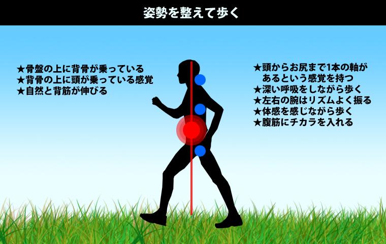 姿勢を整えて歩く