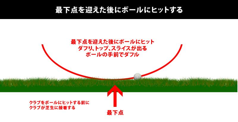 ボールの置く位置が左