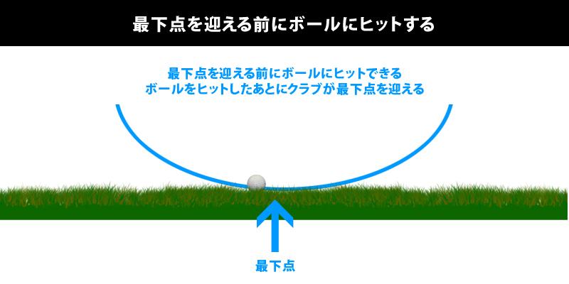 適切なボールの位置