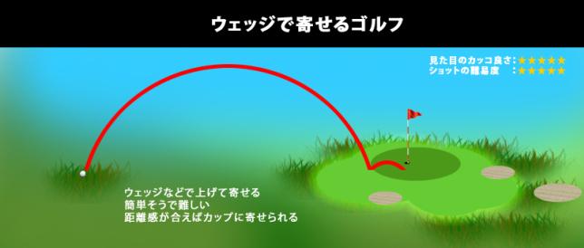 ウェッジで寄せるゴルフ