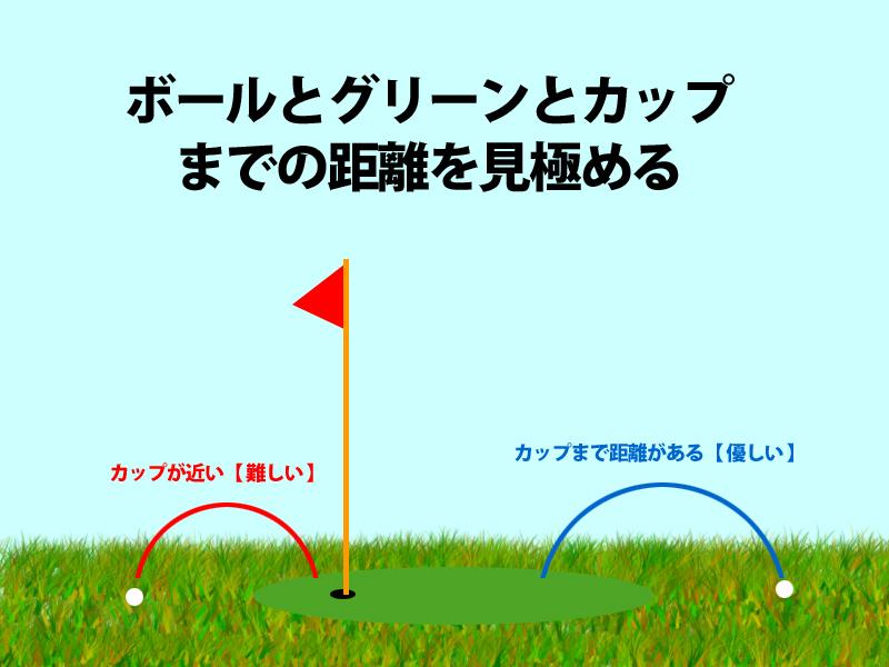 ボールとグリーンとカップまでの距離を 見極める