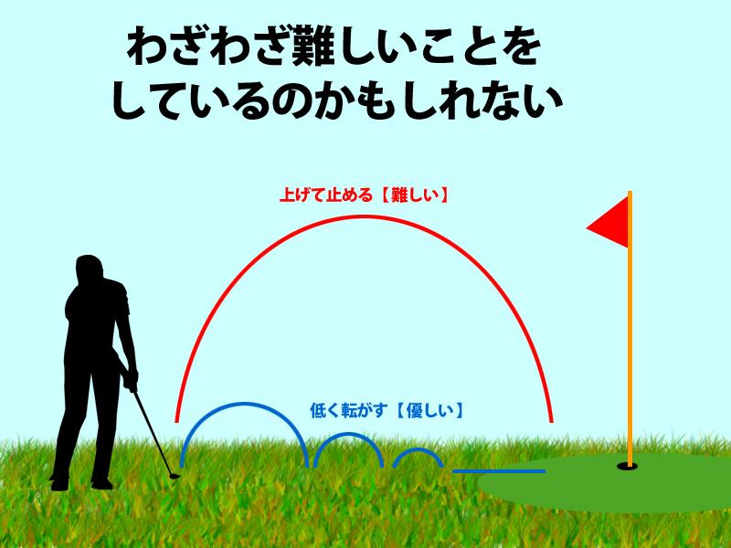 ゴルフの技術偏重 【 わざわざ難しいことをしている 】