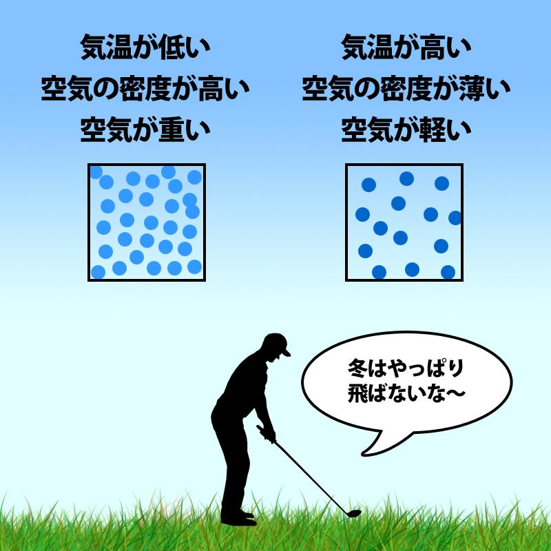 冬ゴルフの宿命・・・飛ばない
